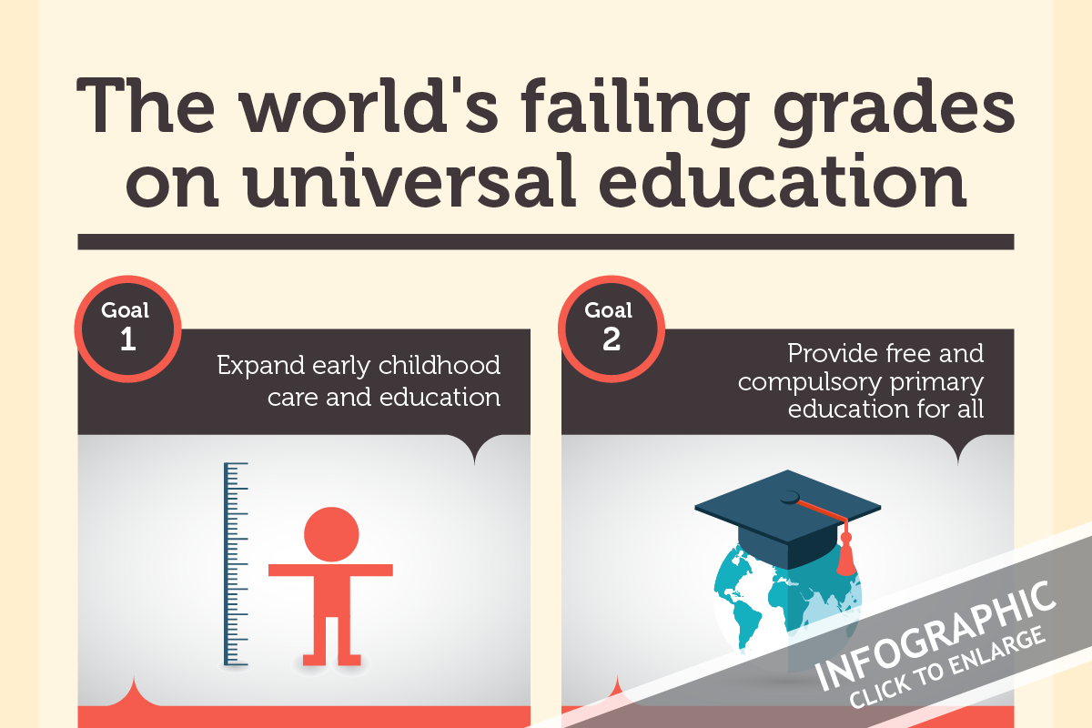 INFOGRAPHIC: The world's failing grades on universal education