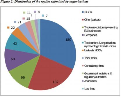 Distribution of replies by organisations [EC]