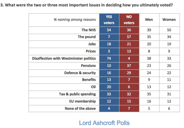 Lord Ashcroft poll