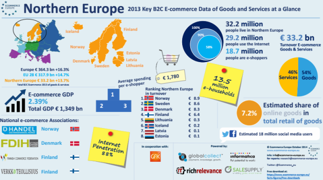 ECommerce Europe infographic for Northern Europe 2013 [EcommerceEurope]