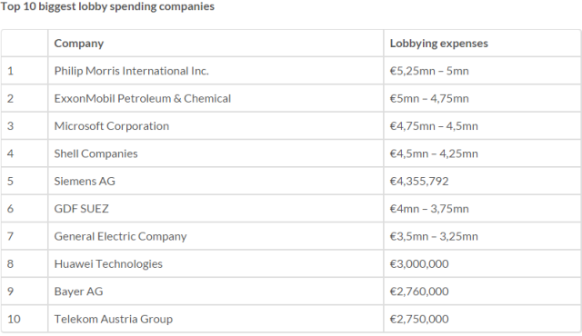 Top ten companies for spending on lobbying [LobbyFacts]