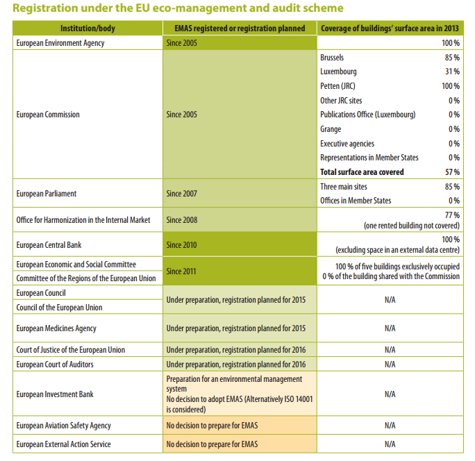 Auditors EMAS implementation table [European Court of Auditors]
