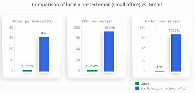 Gmail v office email