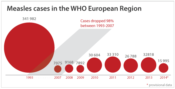 Cases of Measles in the European region