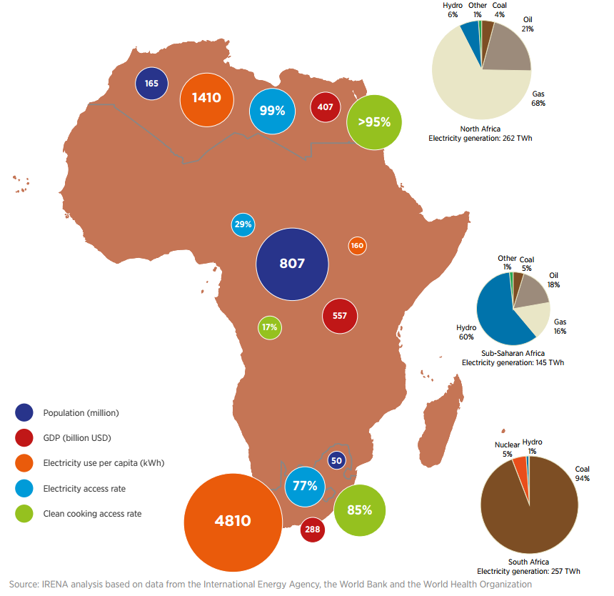 Access to electricity in North Africa, sub-Saharan Africa and South Africa