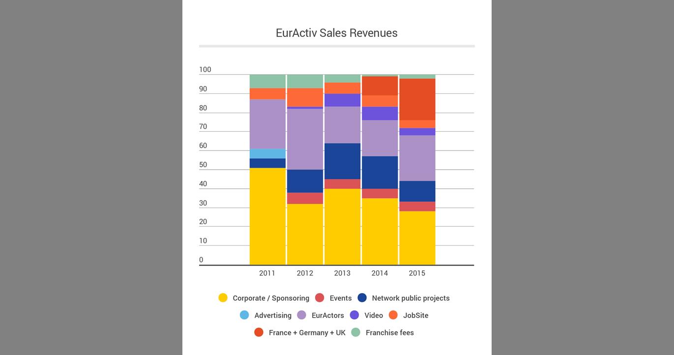 EURACTIV Sales Revenues