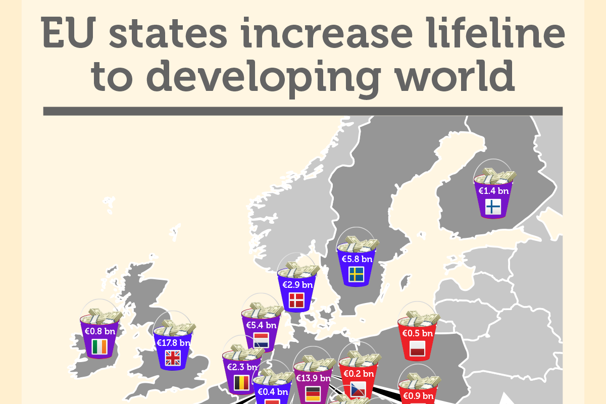 INFOGRAPHIC: Has EU become more generous to the developing world?