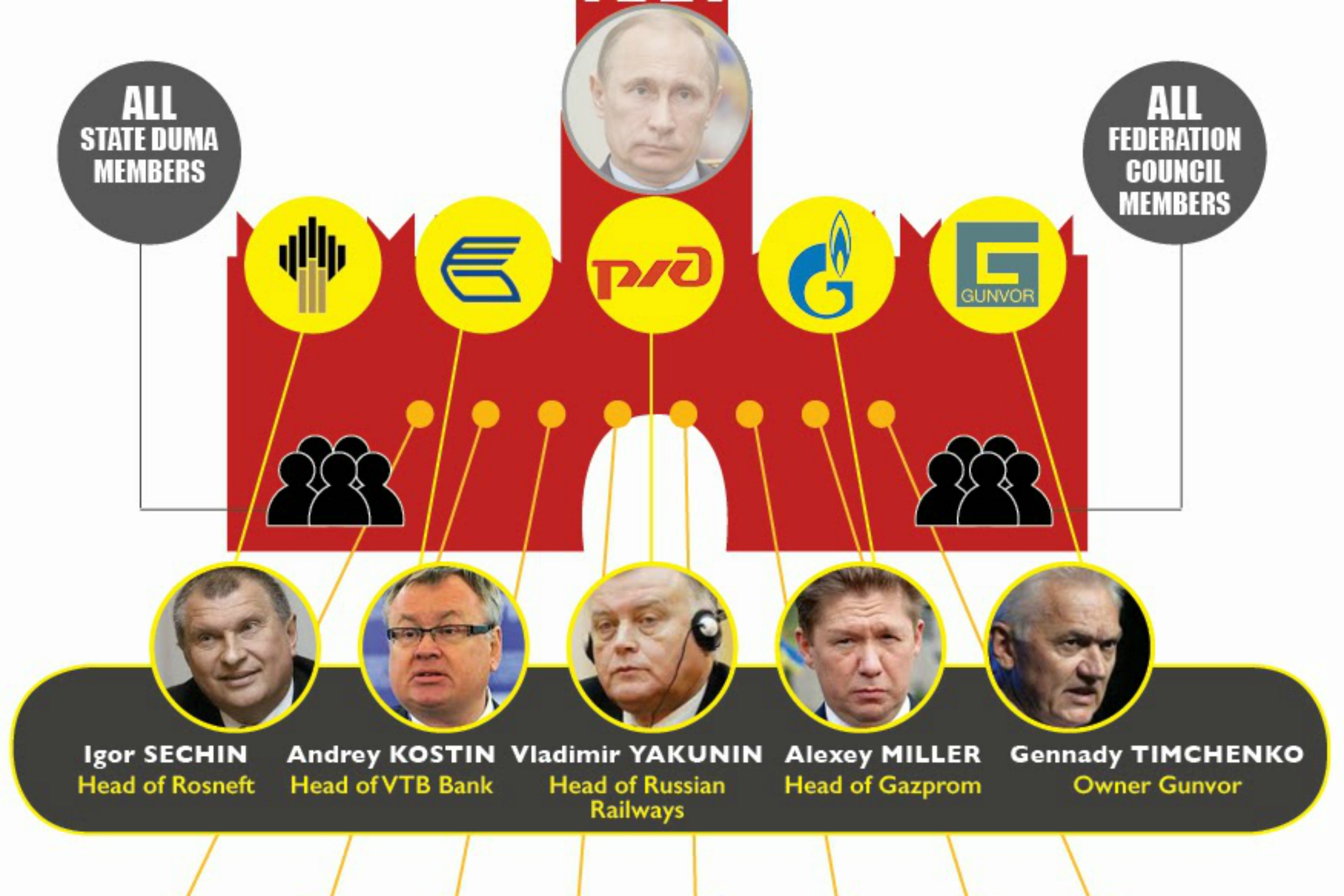 Russian oligarchs targeted by sanctions. Photo ALDE website