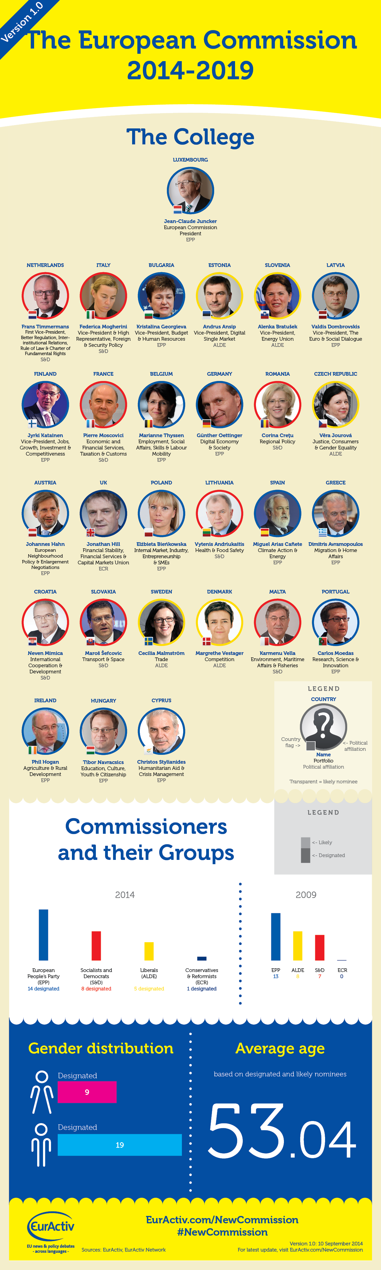 INFOGRAPHIC: Who's who in the new European Commission? [Version 1.0]
