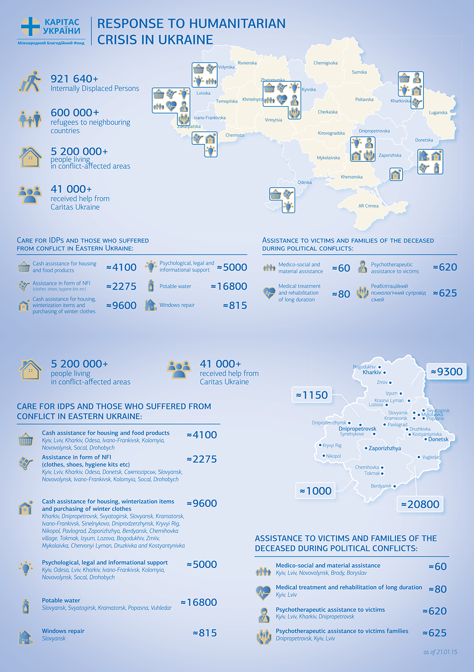 Response to Humanitarian Crisis in Ukraine