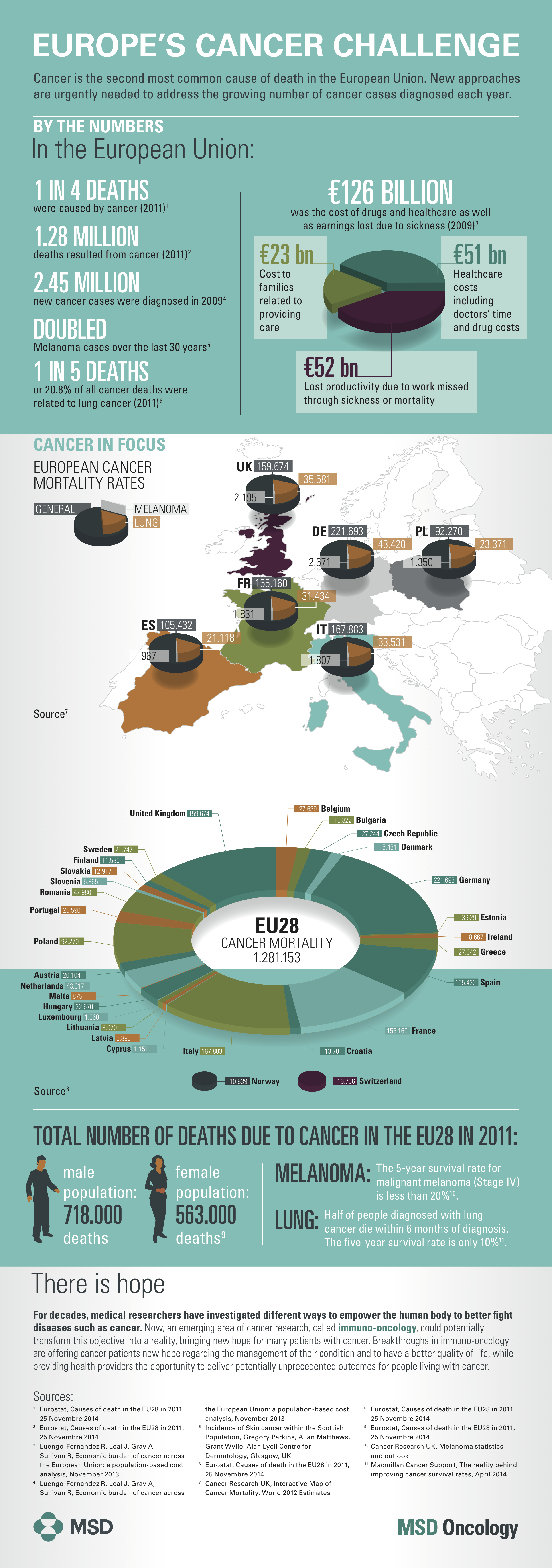 Infographic: Europe's Cancer Challenge