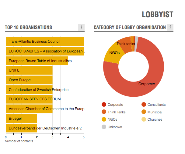 Transparency International's list of top TTIP lobbyists in the European Commission