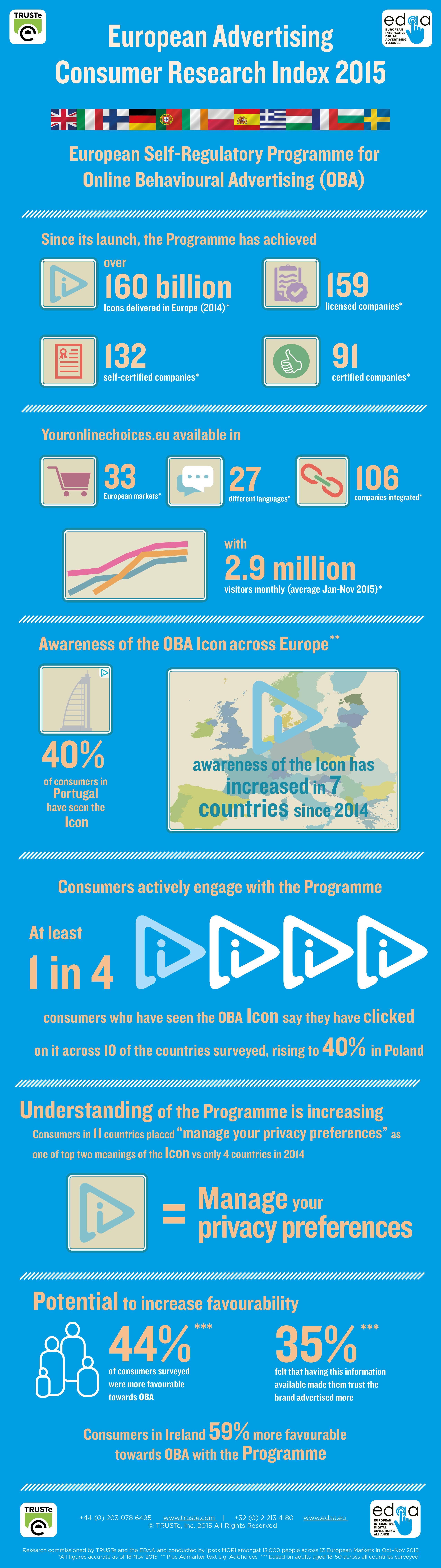 Infographic: European Advertising Consumer Research Index 2015
