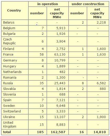 Nuclear power plants and their locations in Europe.