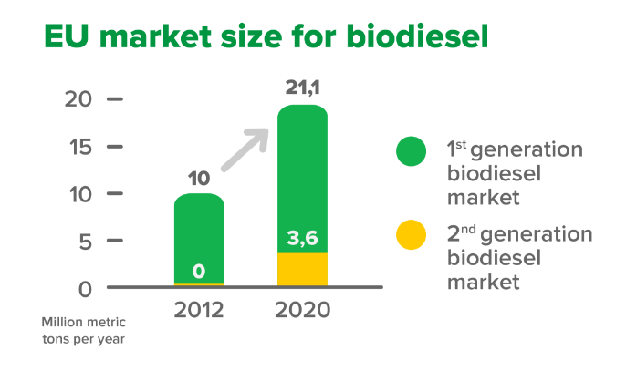 Biodiesel — Kaidi