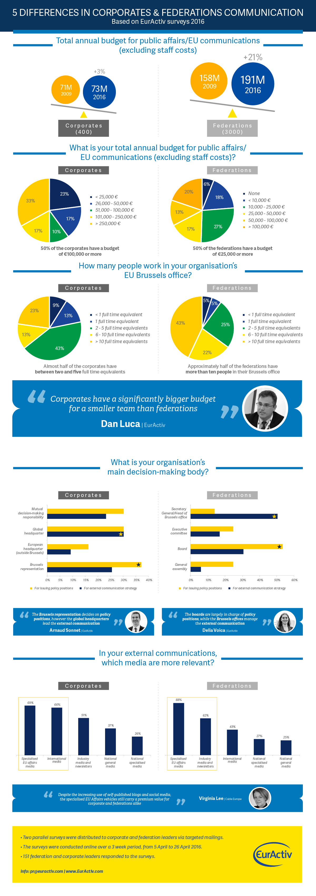 5 differences in corporates & federations communication
