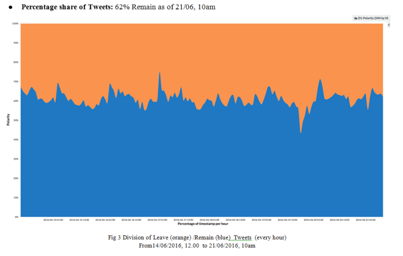 "The percentage share of Tweeets for Leave (orange) and Remain (blue) between 14-21 June. On 21 June, ""Remain"" stood at 62%."