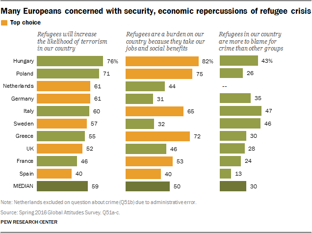 Pew research center Europeans concerned with security aspect of refugee crisis