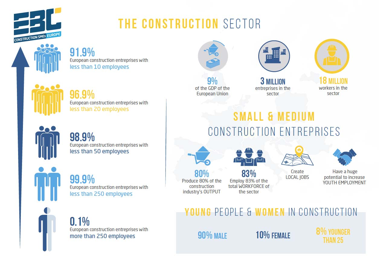 The construction sector in Europe and its SMEs: facts and figures
