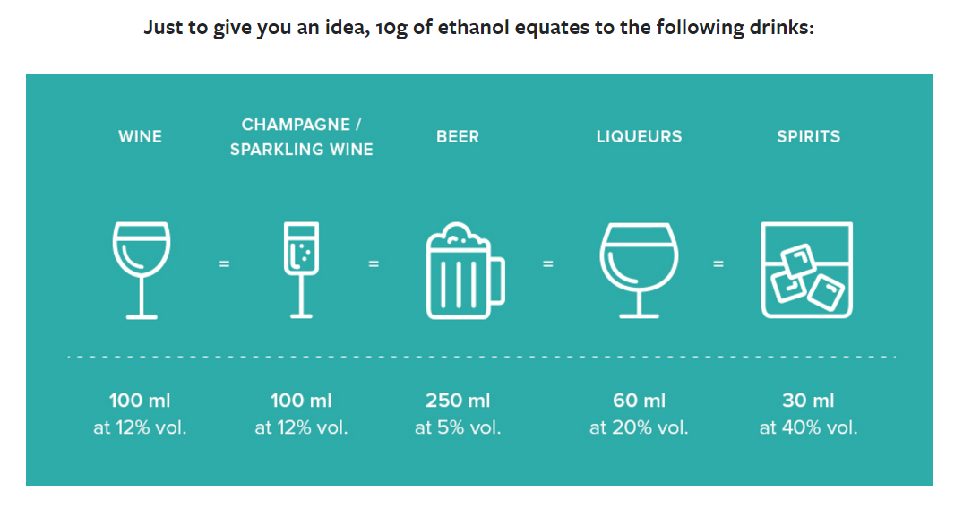 Standard alcohol glasses containing 10g of ethanol.