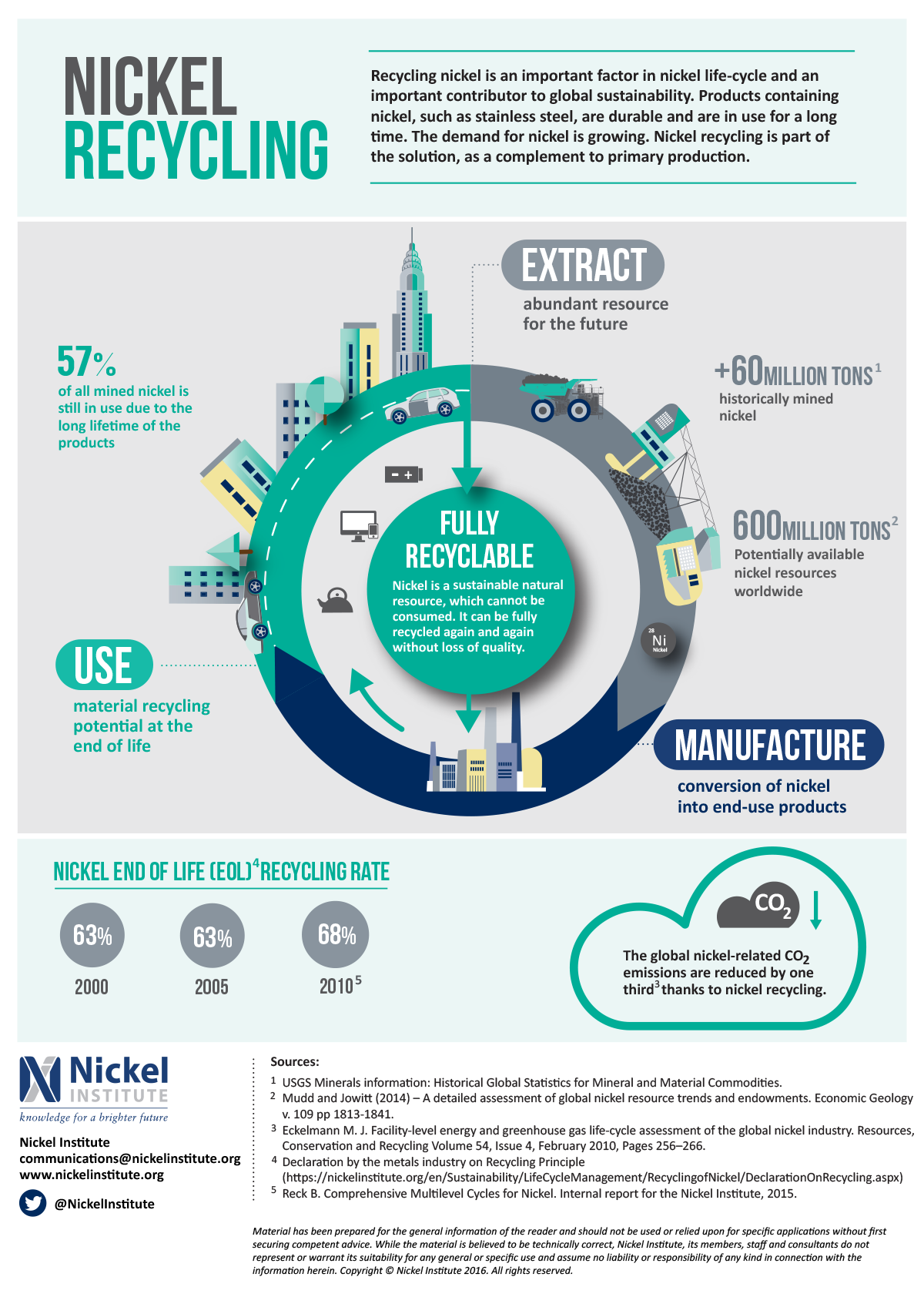 Nickel Recycling