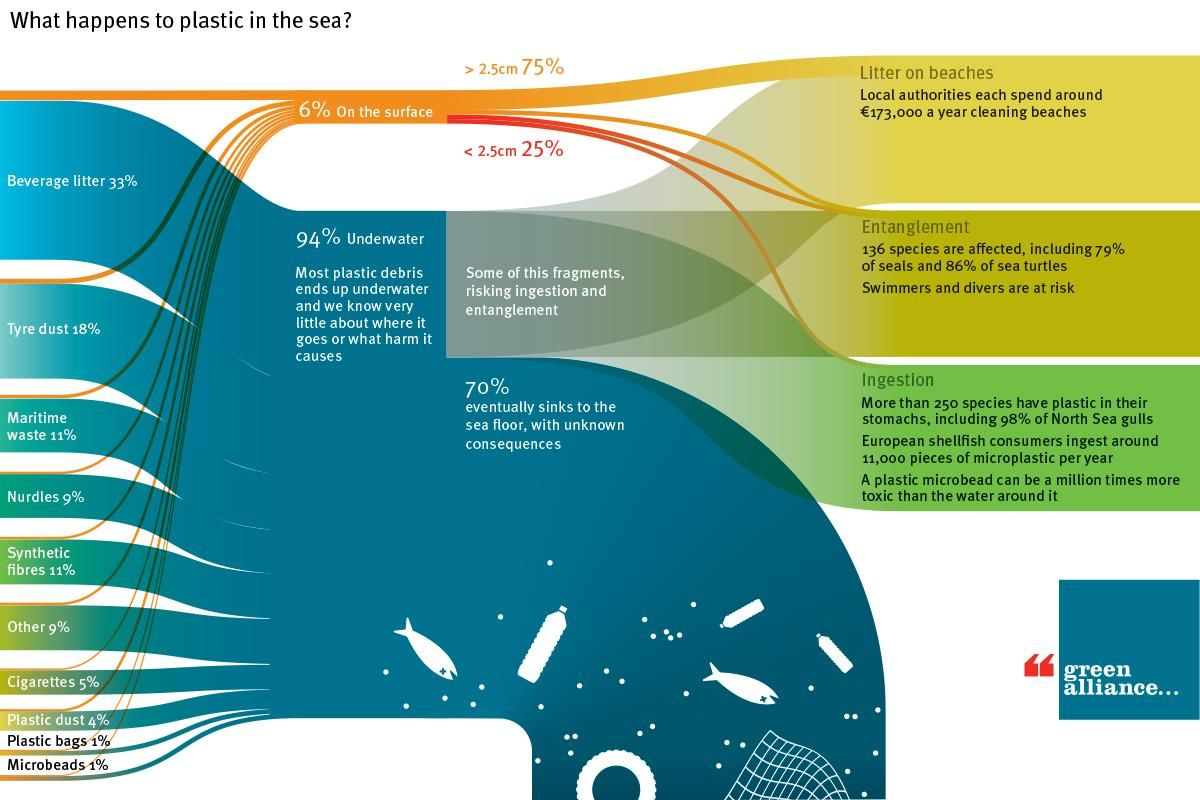 cleaning up the oceans is no solution to our plastic problem  u2013 euractiv com