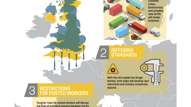 The engineering industry is critical to EU & UK